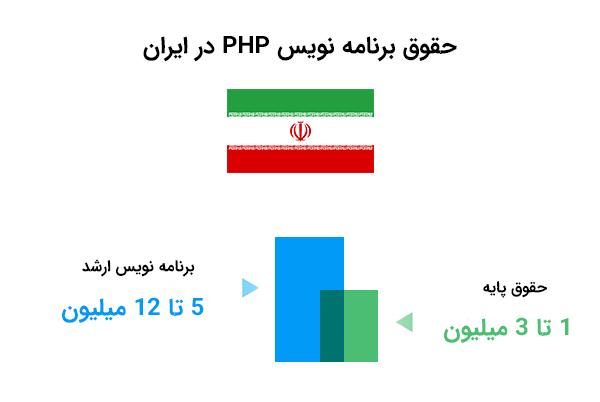 حقوق طراح سایت php در ایران