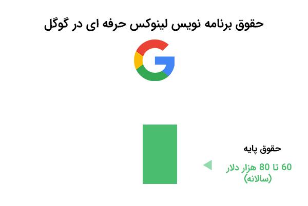 حقوق برنامه نویس لینوکس حرفه ای در گوگل