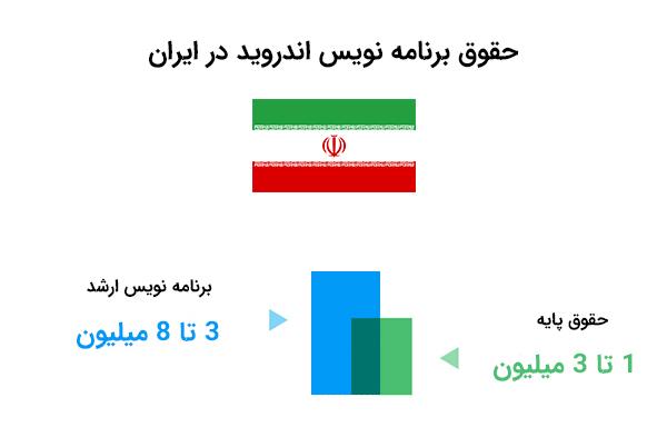 حقوق طراح اپلیکیشن اندروید در ایران