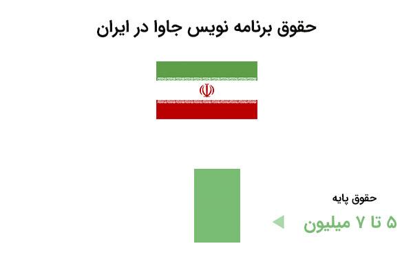 حقوق برنامه نویس جاوا در ایران - دوره جاوا مقدماتی | بی لرن
