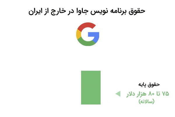 حقوق برنامه نویس جاوا در خارج از ایران - دوره جاوا مقدماتی | بی لرن