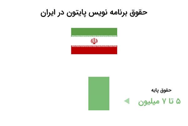 حقوق برنامه نویس پایتون در ایران - دوره پایتون مقدماتی | بی لرن