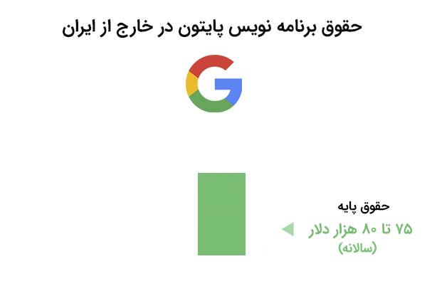 حقوق برنامه نویس پایتون در خارج از ایران - دوره پایتون مقدماتی | بی لرن