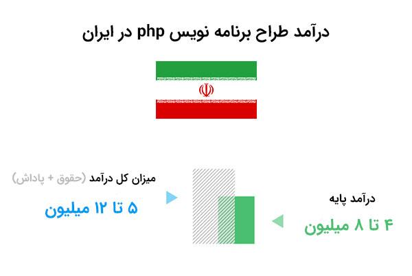 حقوق طراح سایت php در ایران | بی لرن