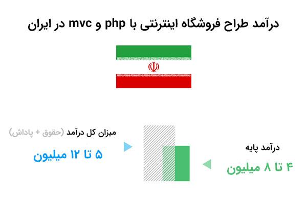 حقوق طراح فروشگاه با php و mvc در ایران| بی لرن