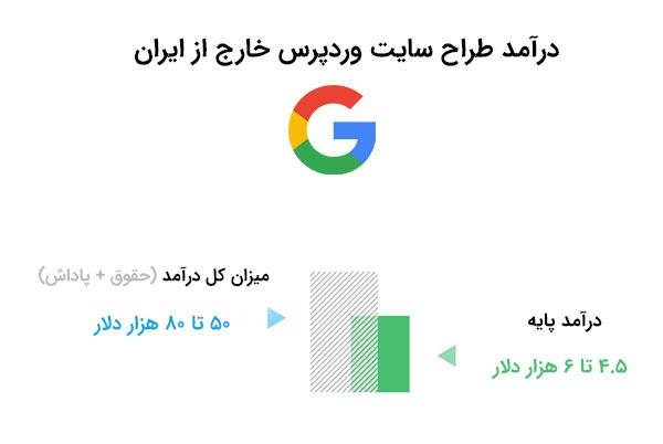 درآمد طراح سایت وردپرس خارج از ایران | بی لرن