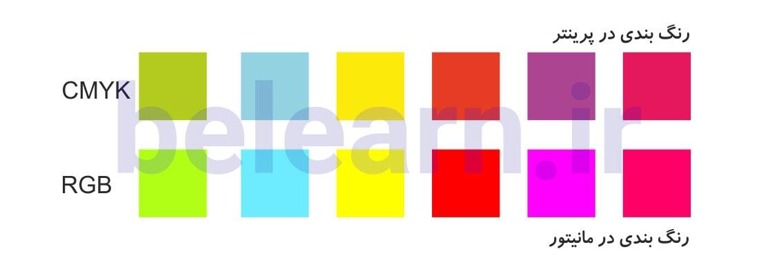 تفاوت نمایش مد رنگی RGB و CMYK تئوری رنگ ها در طراحی سایت | بی لرن
