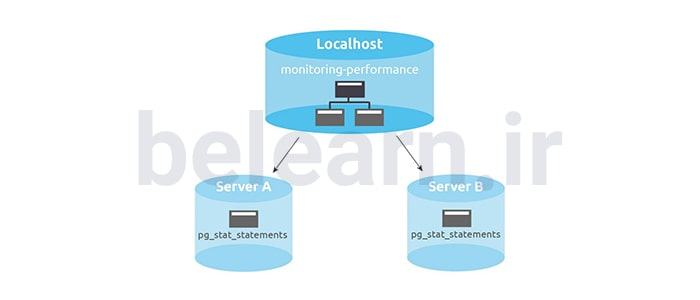 ابزارهای شخص ثالث - PostgreSQL | بی لرن