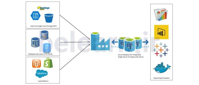 مقیاس پذیر - PostgreSQL | بی لرن